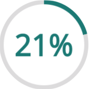 21% finden Avertorials irreführend