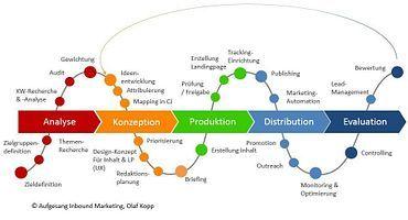 Content-Distribution: Die Kunst der systematischen Verteilung von Inhalten im Content-Marketing