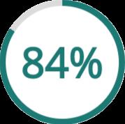 84% finden Advertorials glaubwürdig