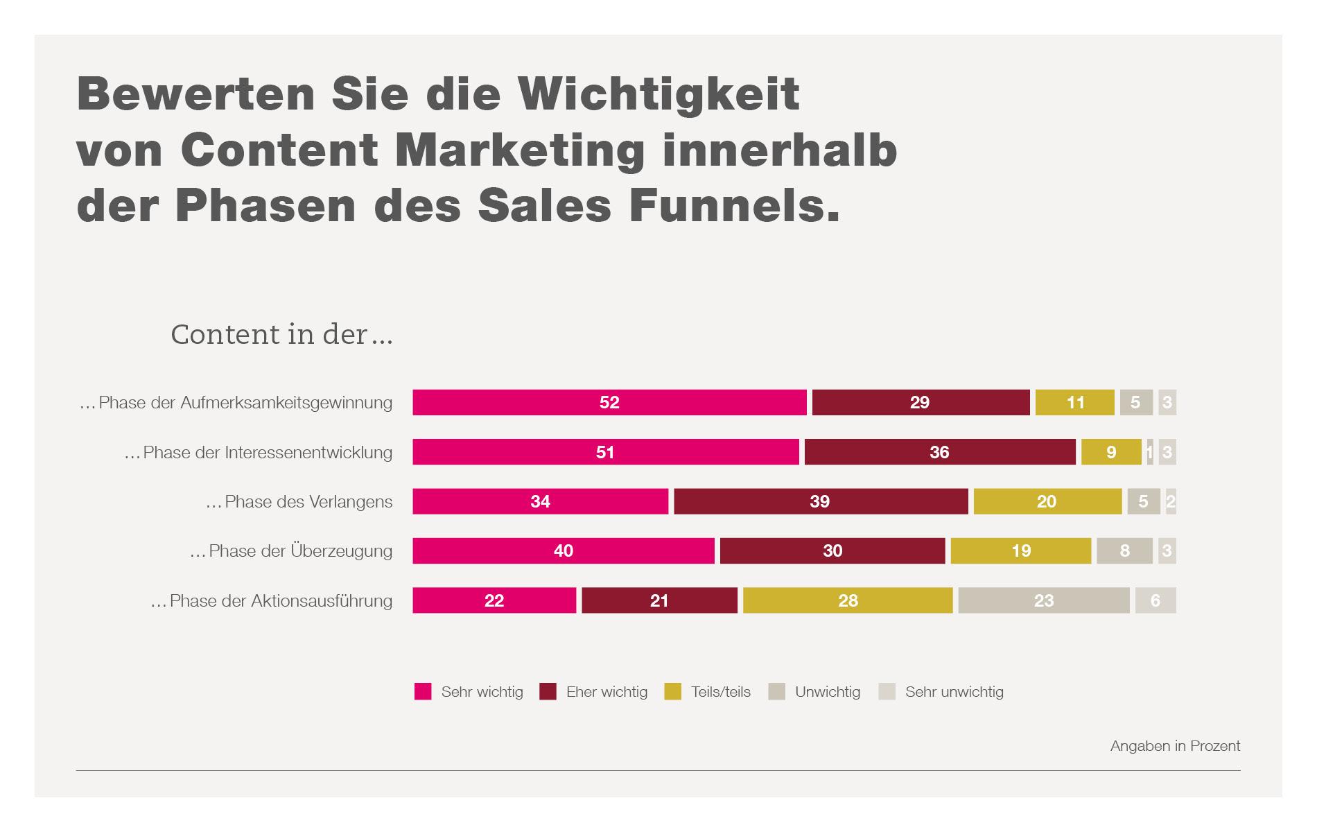 Content Marketing Studie von fischerAppelt