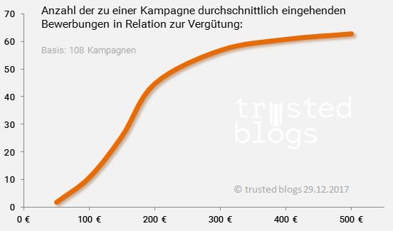 Statistik: Blogger Honorare und Bewerbungen