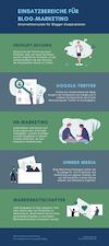 Blog-Marketing Infografik