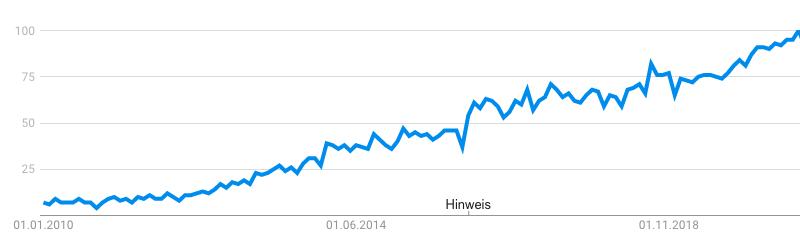 Content Marketing Suchinteteresse bei Google Trends