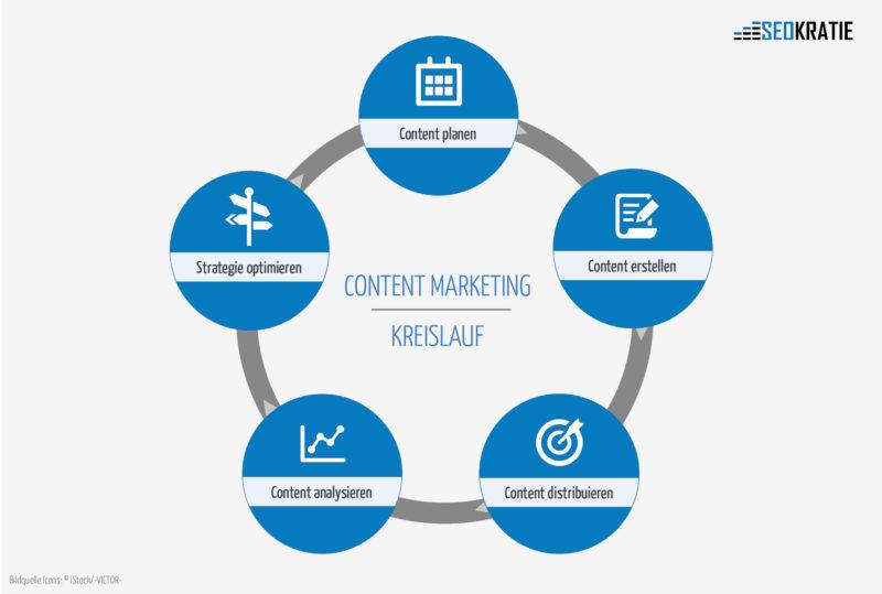 Content-Marketing Kreislauf (Quelle: seokratie.de)