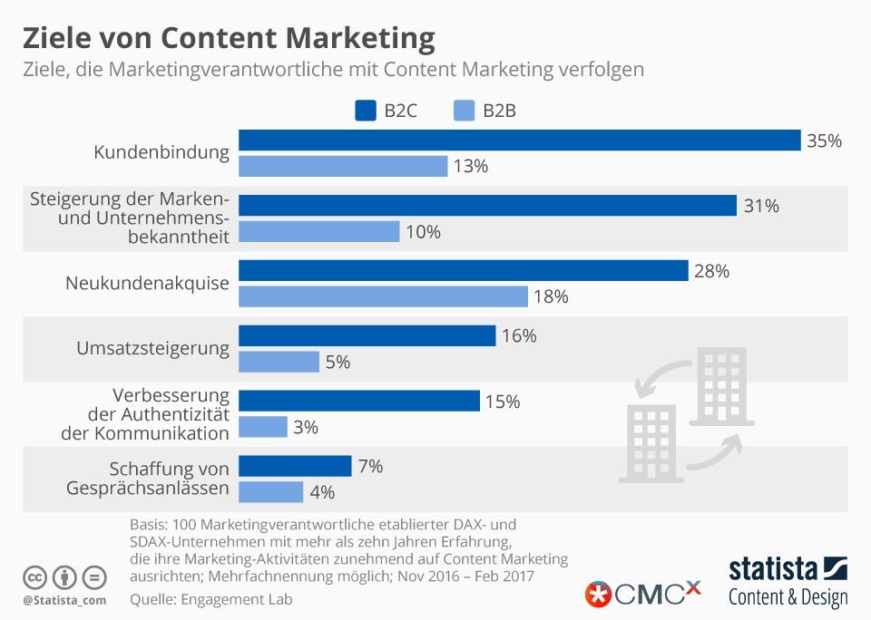 Content Marketing Ziele Statista Infografik