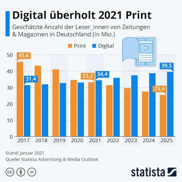 Digitaler Content überholt Print
