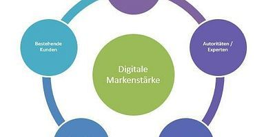 So entwickelt man eine Online-Marketing-Strategie