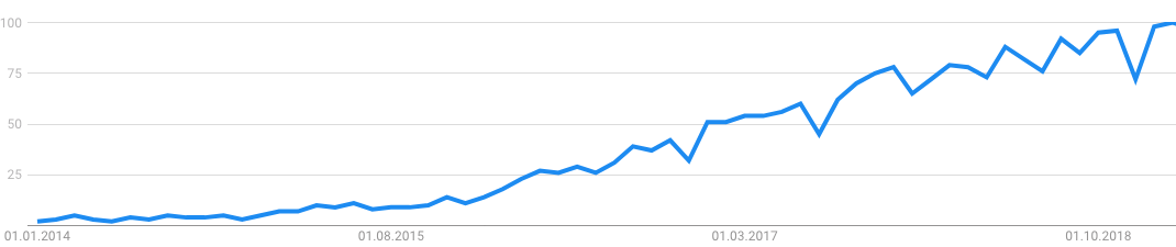 Google Trends (Influencer Marketing)