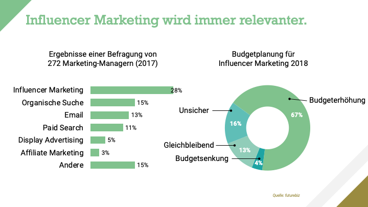 Influencer Marketing Wachstumsprognose
