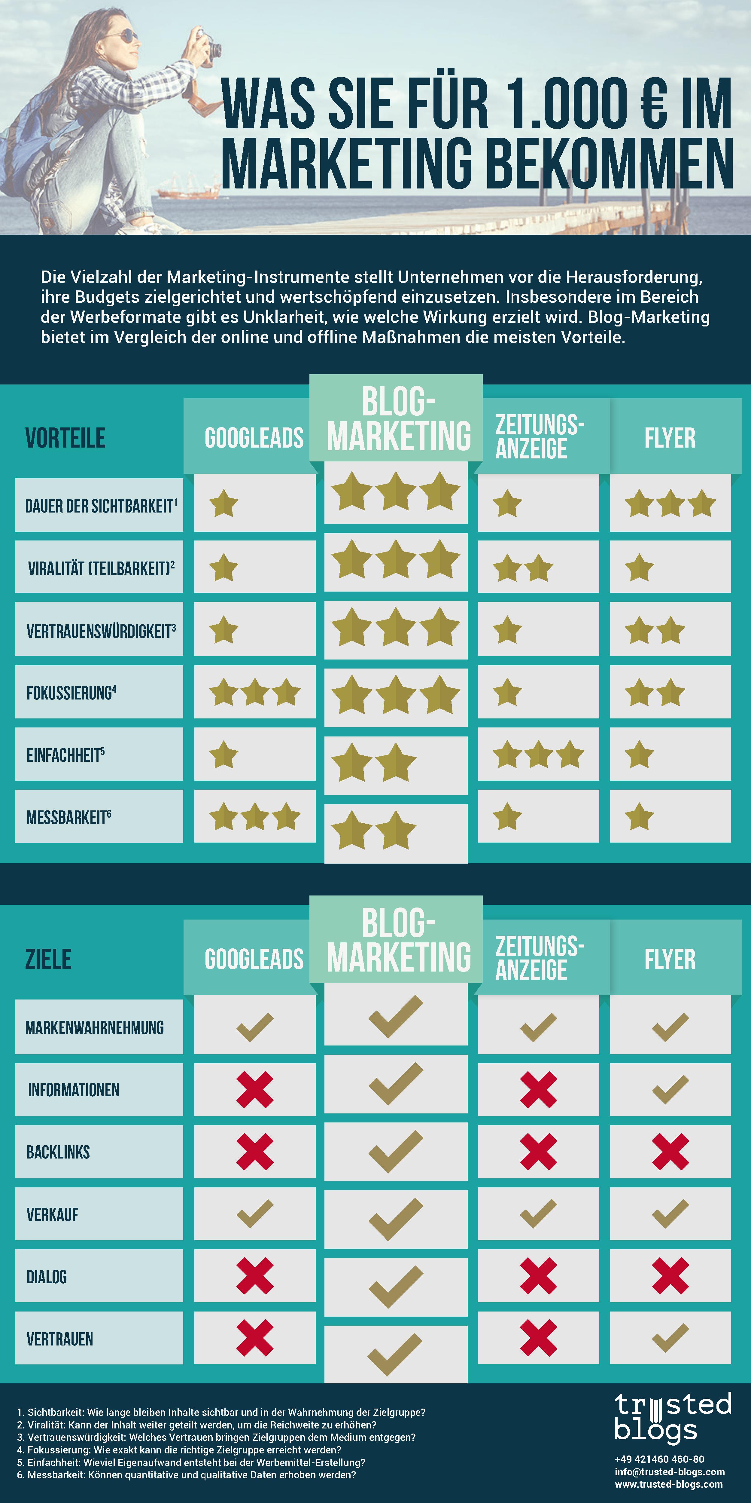 Imagegrafik: das bekommst du für 1.000 Euro Marketing-Budget