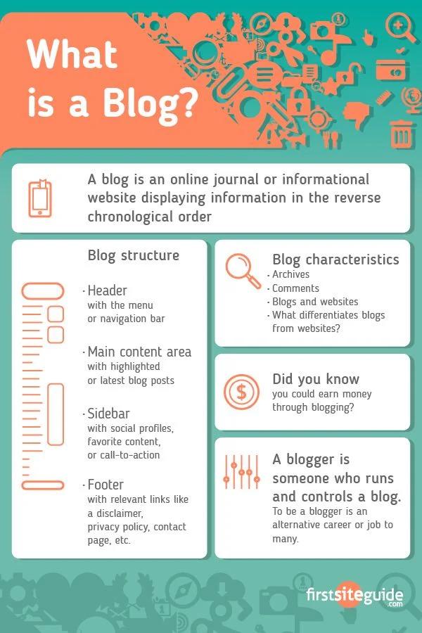 Infografik: Was ist ein Blog?